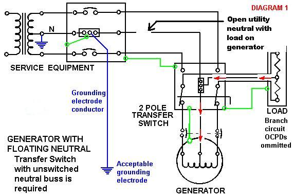 Gen4_2_ standby generator boding(2 or 3 pole transfer switch)